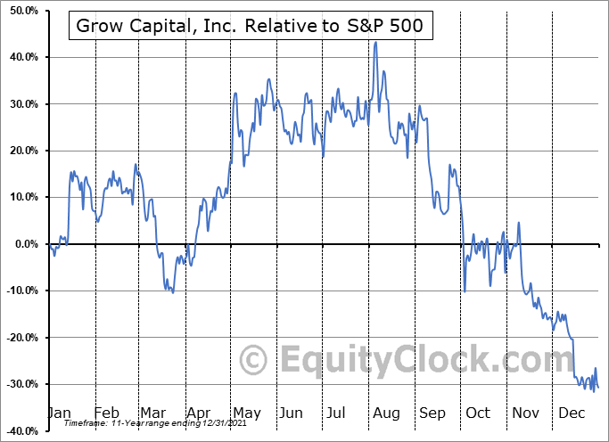 GRWC Relative to the S&P 500