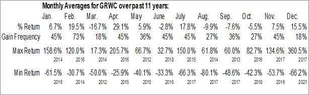 Monthly Seasonal Grow Capital, Inc. (OTCMKT:GRWC)