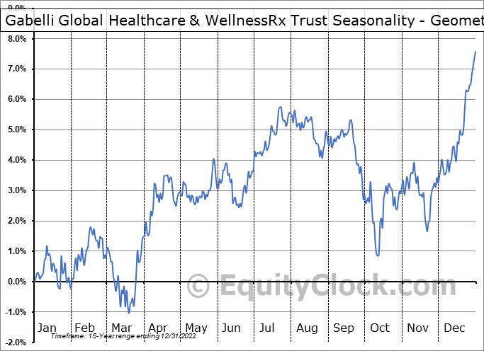 Gabelli Global Healthcare & WellnessRx Trust (NYSE:GRX) Seasonality
