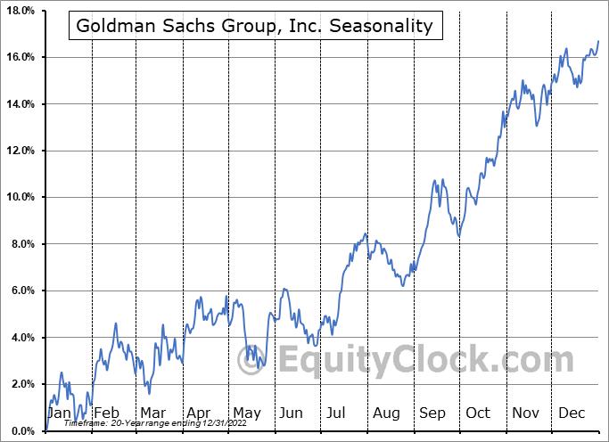 Goldman Sachs Group, Inc. (The) Seasonal Chart