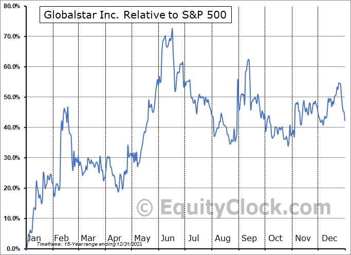 GSAT Relative to the S&P 500