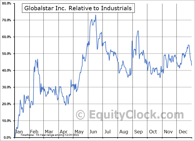 GSAT Relative to the Sector