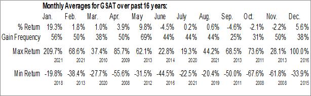 Monthly Seasonal Globalstar Inc. (AMEX:GSAT)