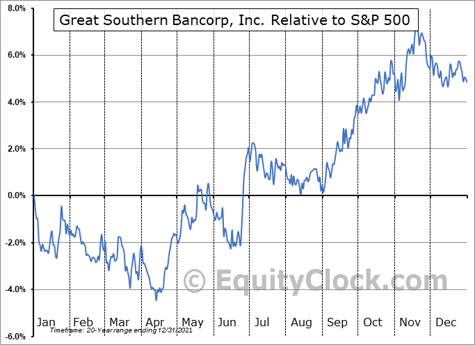 GSBC Relative to the S&P 500