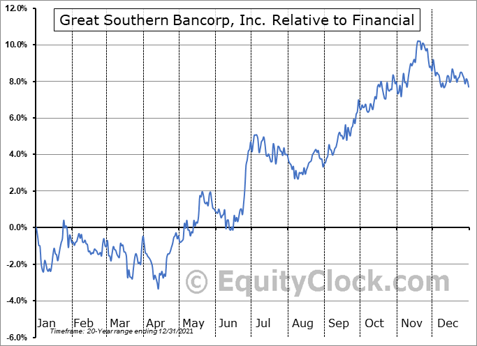 GSBC Relative to the Sector