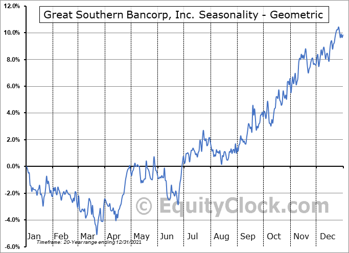 Great Southern Bancorp, Inc. (NASD:GSBC) Seasonality
