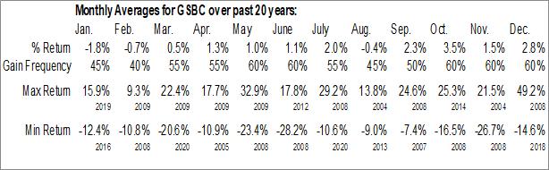 Monthly Seasonal Great Southern Bancorp, Inc. (NASD:GSBC)