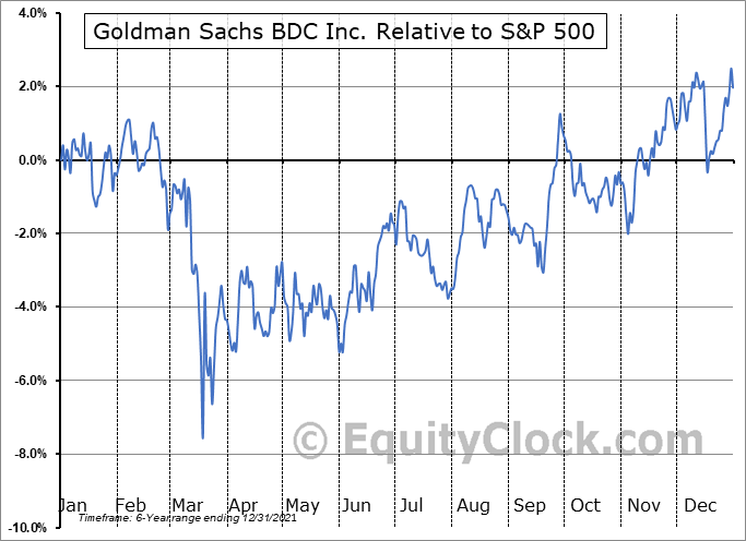 GSBD Relative to the S&P 500