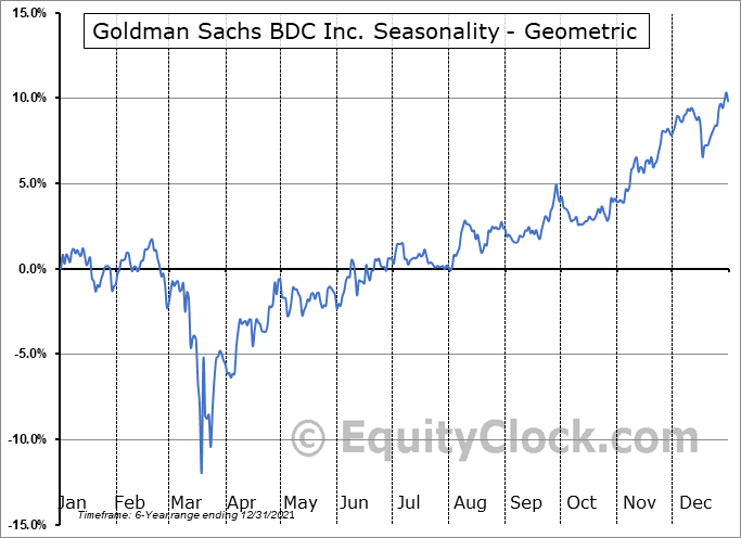 Goldman Sachs BDC Inc. (NYSE:GSBD) Seasonality