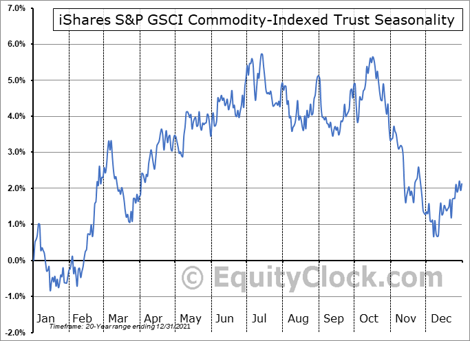 iShares S&P GSCI Commodity-Indexed Trust (NYSE:GSG) Seasonal Chart