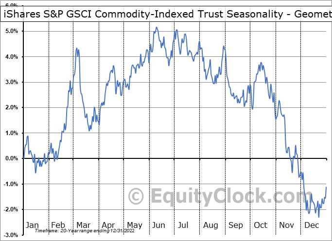 iShares S&P GSCI Commodity-Indexed Trust (NYSE:GSG) Seasonality
