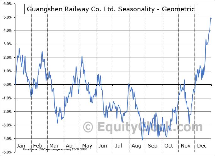 Guangshen Railway Co. Ltd. (OTCMKT:GSHHY) Seasonality