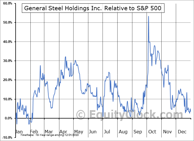 GSIH Relative to the S&P 500