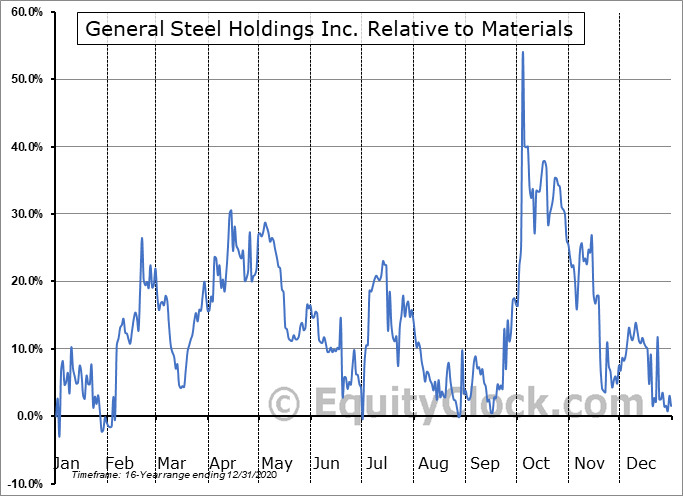 GSIH Relative to the Sector