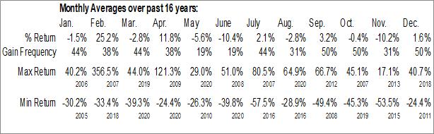 Monthly Seasonal General Steel Holdings Inc. (OTCMKT:GSIH)