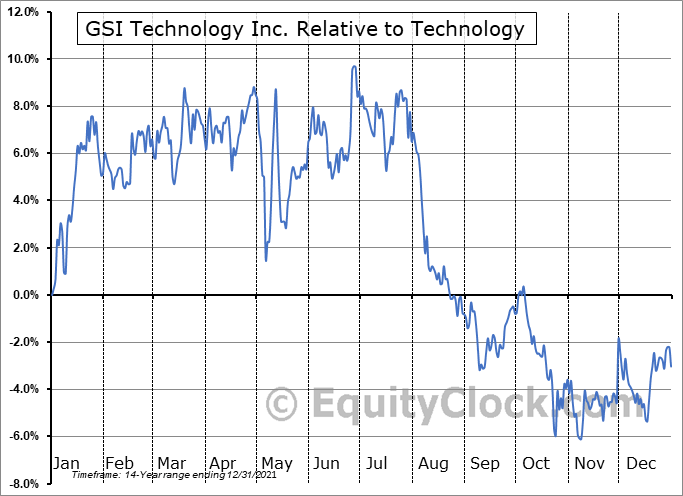 GSIT Relative to the Sector