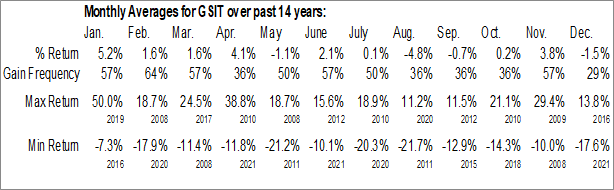 Monthly Seasonal GSI Technology Inc. (NASD:GSIT)