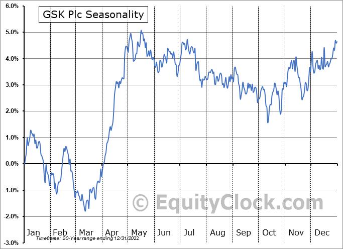 GlaxoSmithKline plc (ADR) (NYSE:GSK) Seasonal Chart
