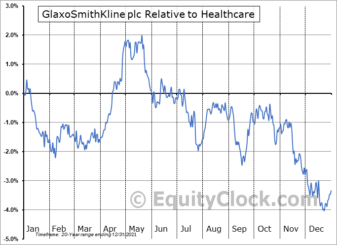 GSK Relative to the Sector