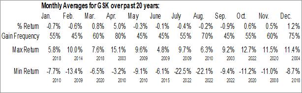 Monthly Seasonal GlaxoSmithKline plc (NYSE:GSK)