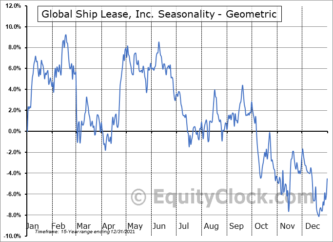 Global Ship Lease, Inc. (NYSE:GSL) Seasonality