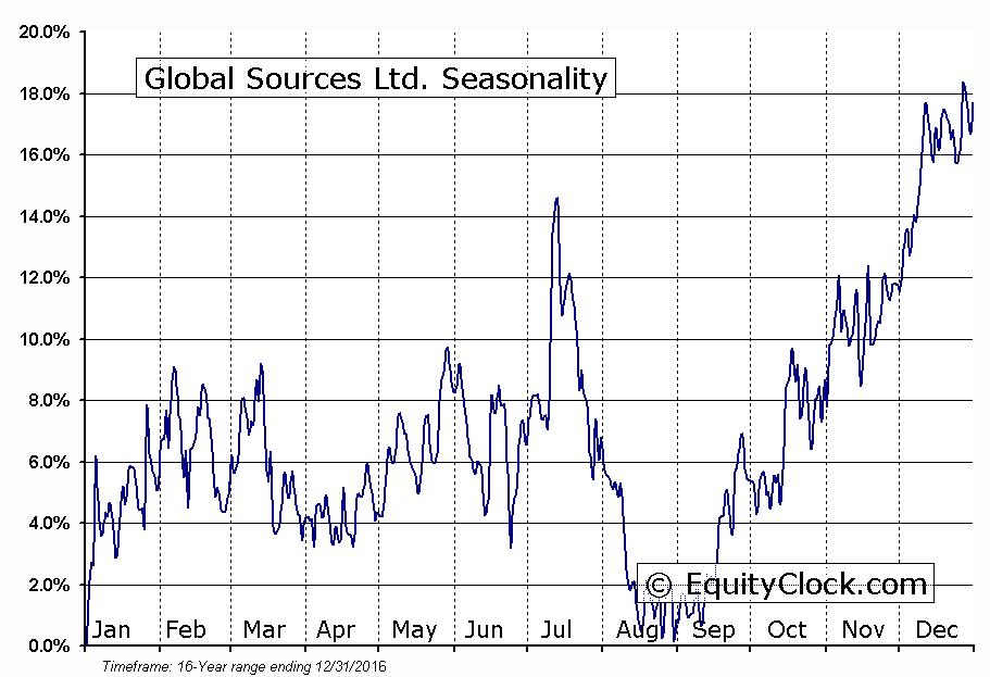 Global Sources Ltd. (NASD:GSOL) Seasonal Chart