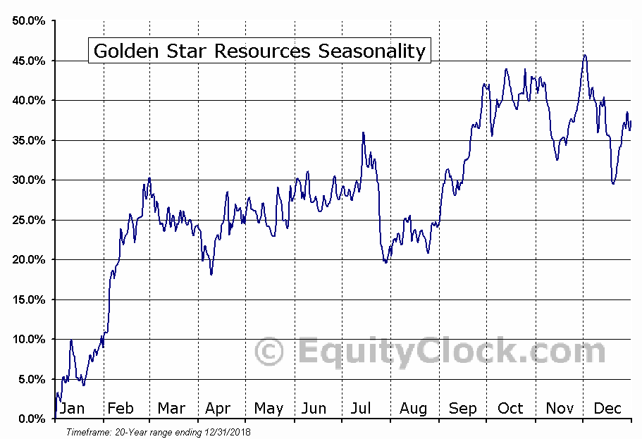 Golden Star Resources (AMEX:GSS) Seasonal Chart