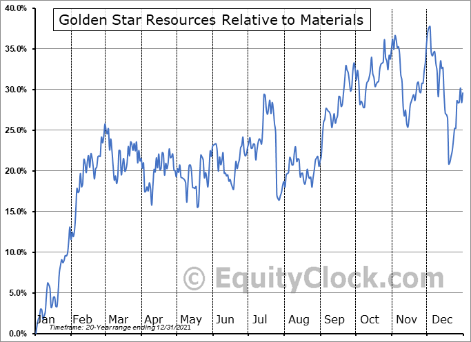 GSS Relative to the Sector