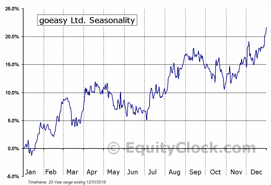 goeasy Ltd. (TSE:GSY.TO) Seasonal Chart