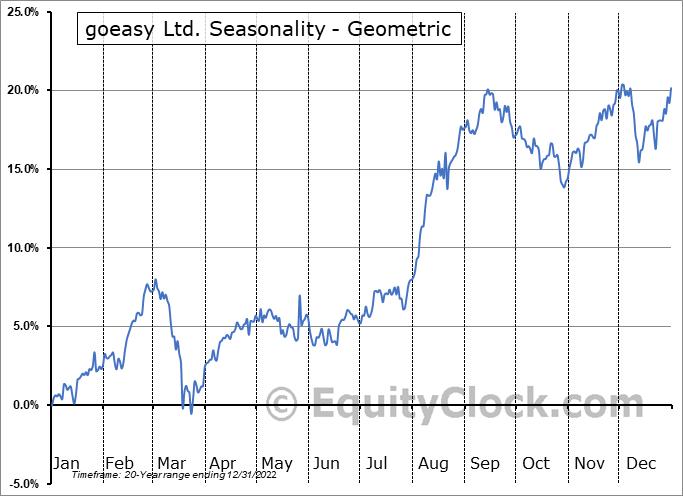 goeasy Ltd. (TSE:GSY.TO) Seasonality
