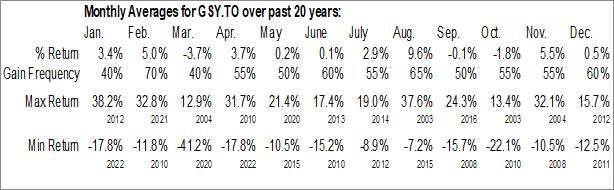 Monthly Seasonal goeasy Ltd. (TSE:GSY.TO)