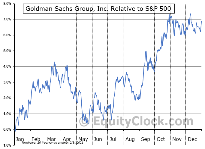 GS Relative to the S&P 500