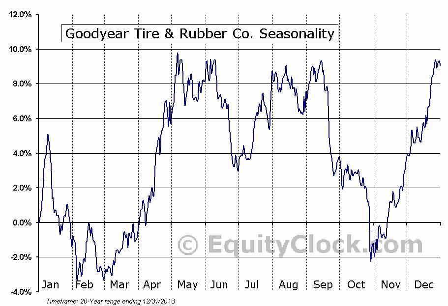 Goodyear Tire & Rubber Co. (NASD:GT) Seasonal Chart