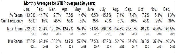 Monthly Seasonal GT Biopharma, Inc. (OTCMKT:GTBP)