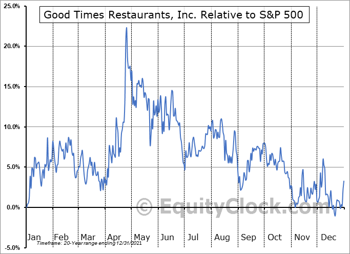 GTIM Relative to the S&P 500