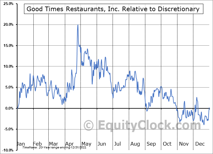 GTIM Relative to the Sector