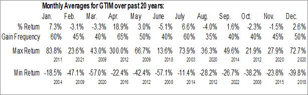 Monthly Seasonal Good Times Restaurants, Inc. (NASD:GTIM)