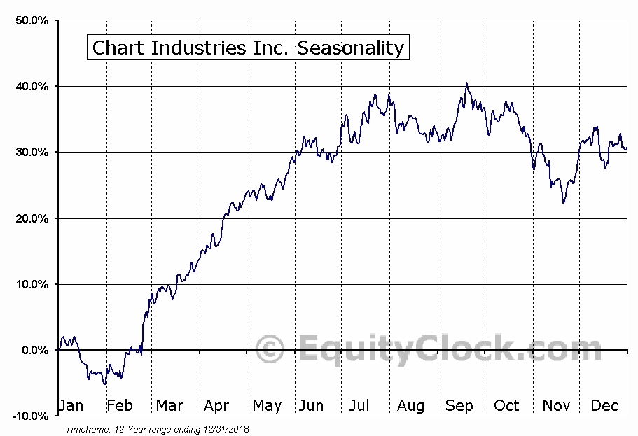 Chart Industries Inc. (NASD:GTLS) Seasonal Chart