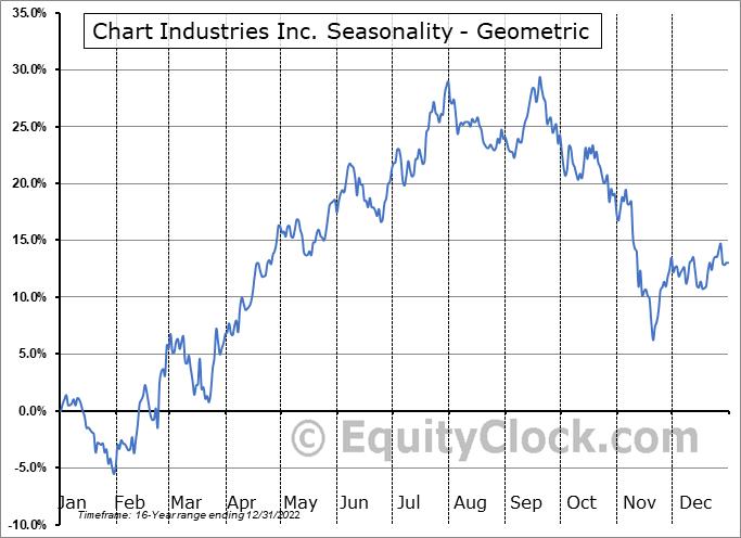Chart Industries Inc. (NASD:GTLS) Seasonality