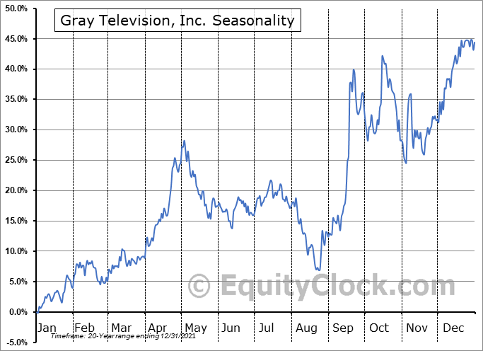 Gray Television, Inc. (NYSE:GTN) Seasonal Chart
