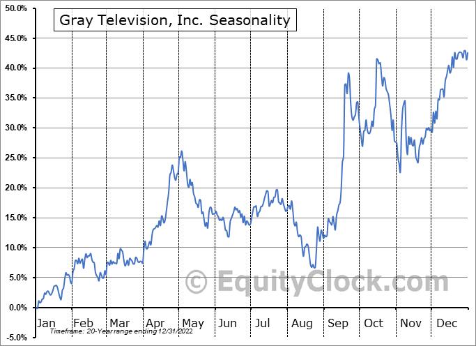 Gray Television, Inc. (NYSE:GTN) Seasonal Chart