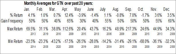 Monthly Seasonal Gray Television, Inc. (NYSE:GTN)