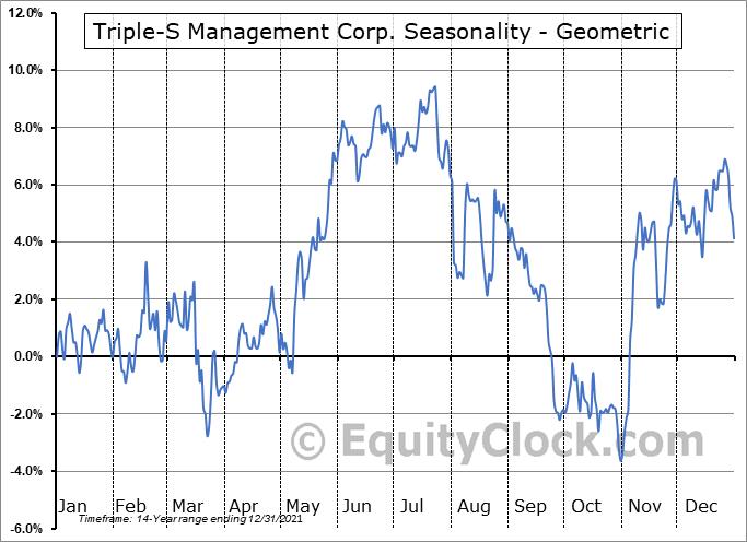 Triple-S Management Corp. (NYSE:GTS) Seasonality