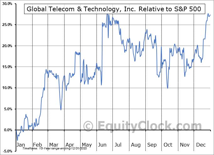 GTT Relative to the S&P 500