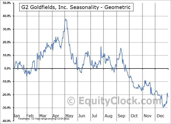 G2 Goldfields, Inc. (TSXV:GTWO.V) Seasonality