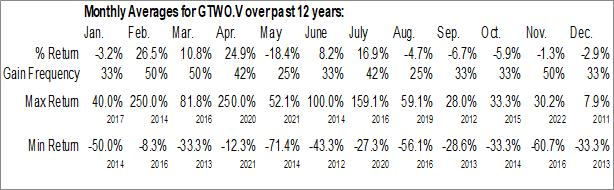 Monthly Seasonal G2 Goldfields, Inc. (TSXV:GTWO.V)