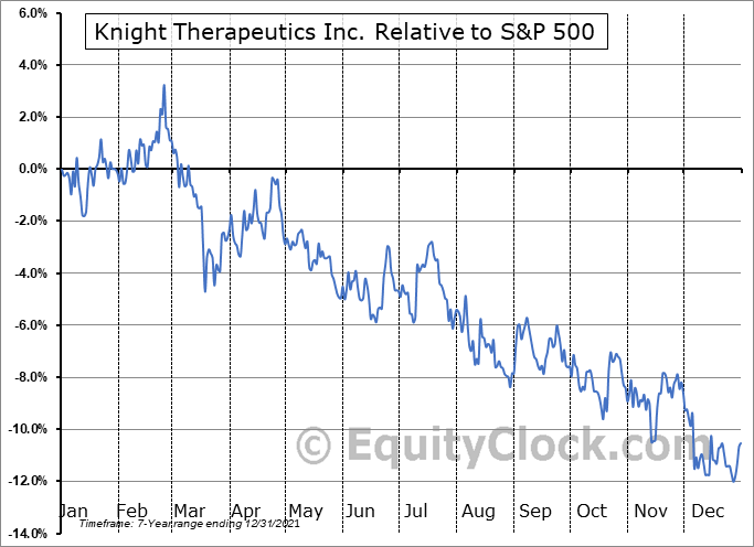GUD.TO Relative to the S&P 500