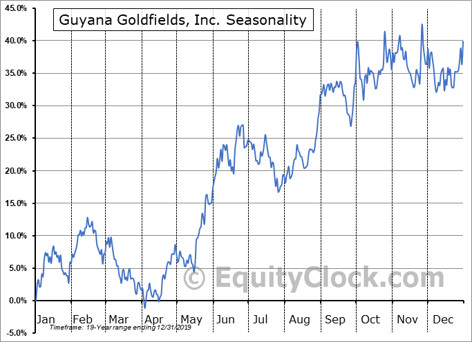 Guyana Goldfields, Inc. (TSE:GUY.TO) Seasonal Chart