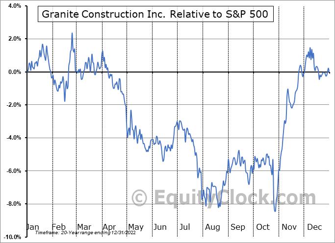 GVA Relative to the S&P 500