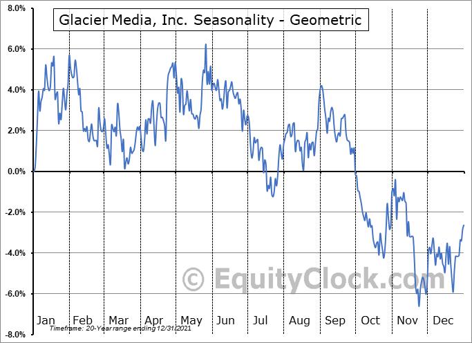 Glacier Media, Inc. (TSE:GVC.TO) Seasonality